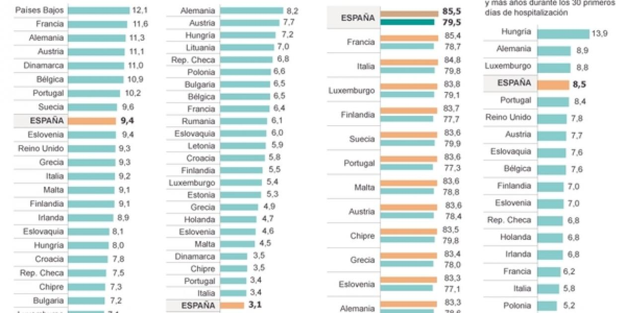 España,  a la cola de Europa en camas de hospital por habitante