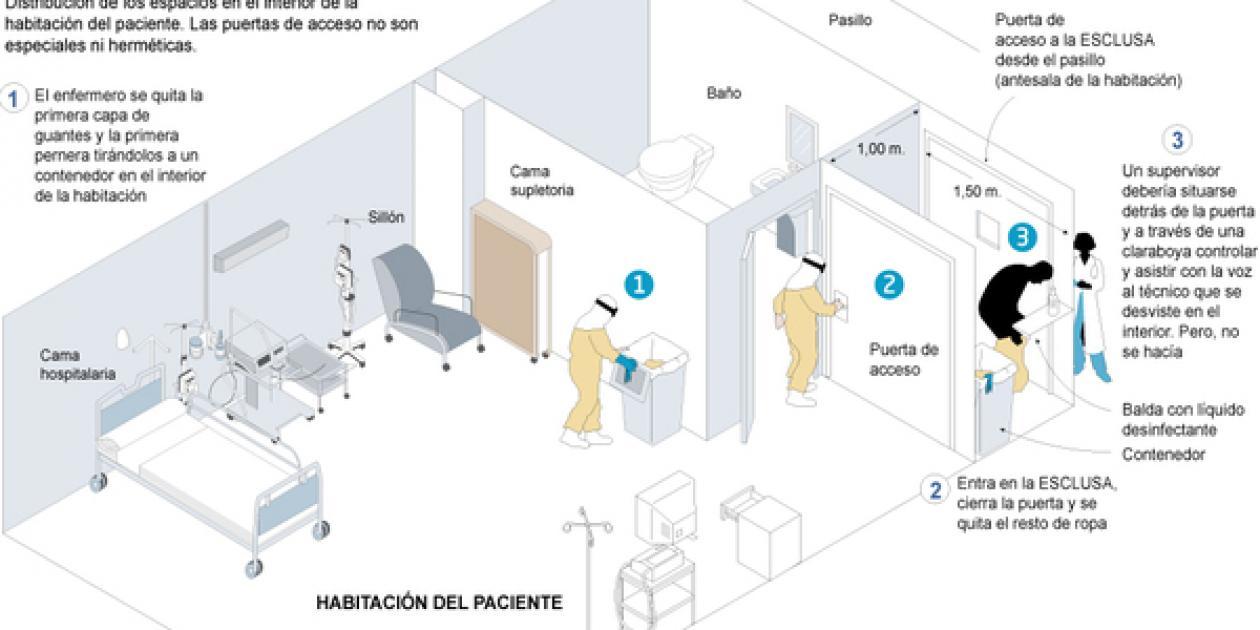 El protocolo español difiere del proceso que sigue la OMS