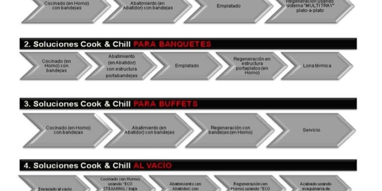 Cook & Chill,    la solución hornos + abatidor de FAGOR industrial para todo tipo de cocinas profesionales