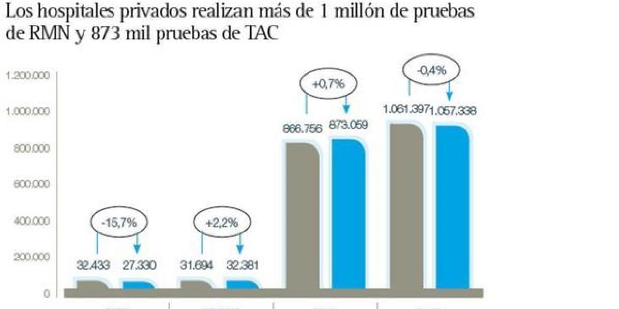 Los hospitales privados realizan más de 1 millón de pruebas de resonancia magnética y 873 mil escáneres al año