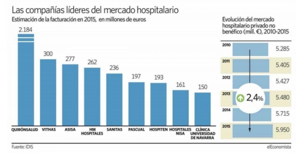 Los hospitales privados facturan ya 10.000 millones