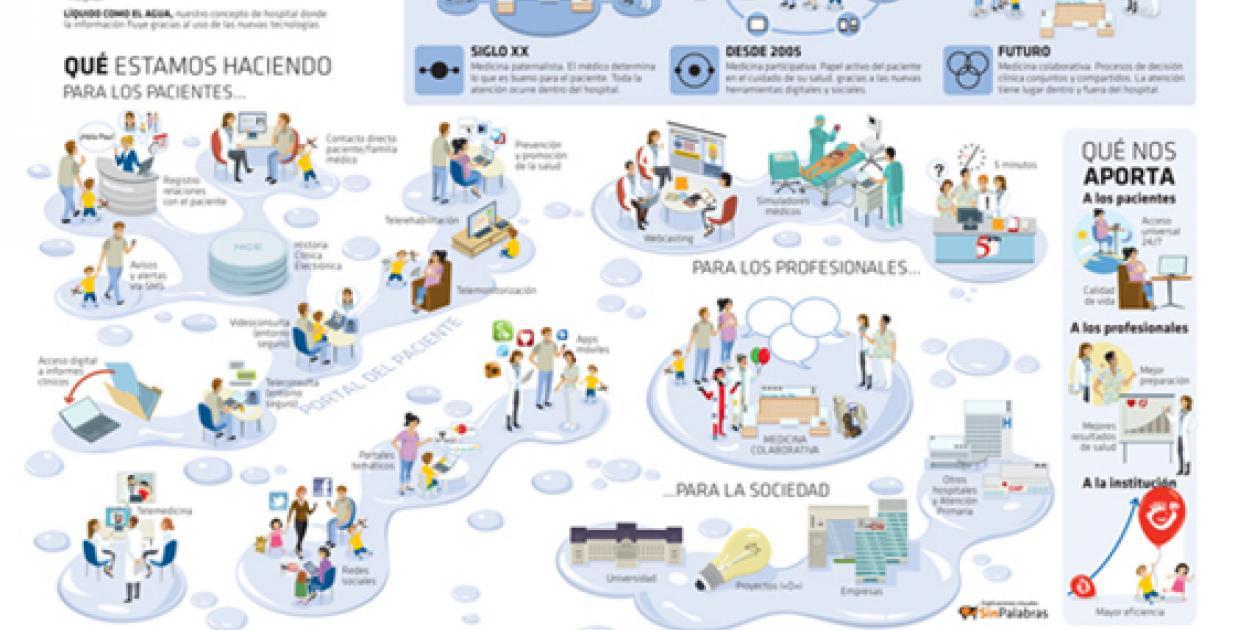 Las TIC en el Hospital Sant Joan de Déu,   la medina del futuro empieza hoy
