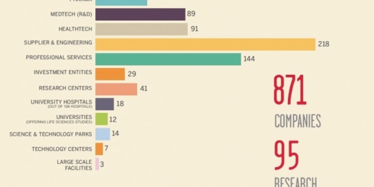El sector salud levanta en Cataluña 160 millones de euros en los últimos dos años