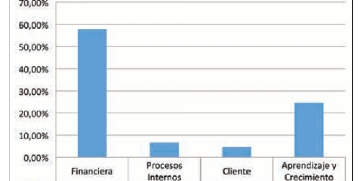 Medición de la red de suministros de medicamentos en un hospital público de Bogotá