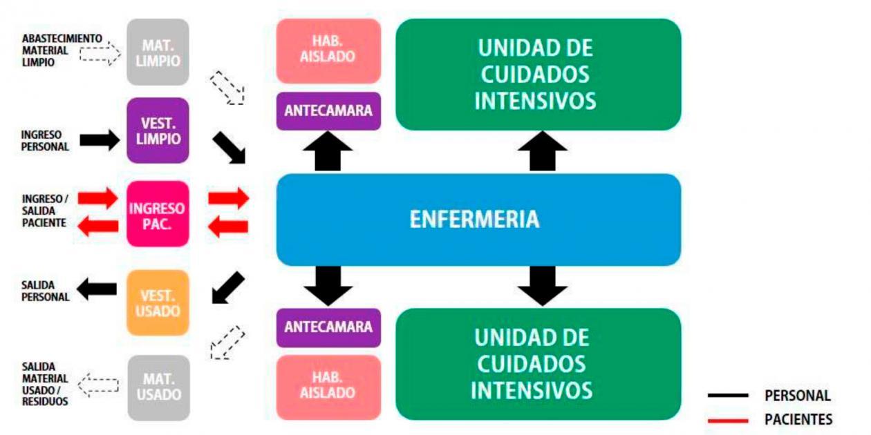 Arquitectura para la salud en función de la pandemia de COVID-19