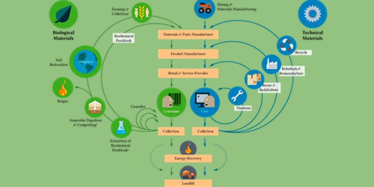La electromedicina parte de la economía circular