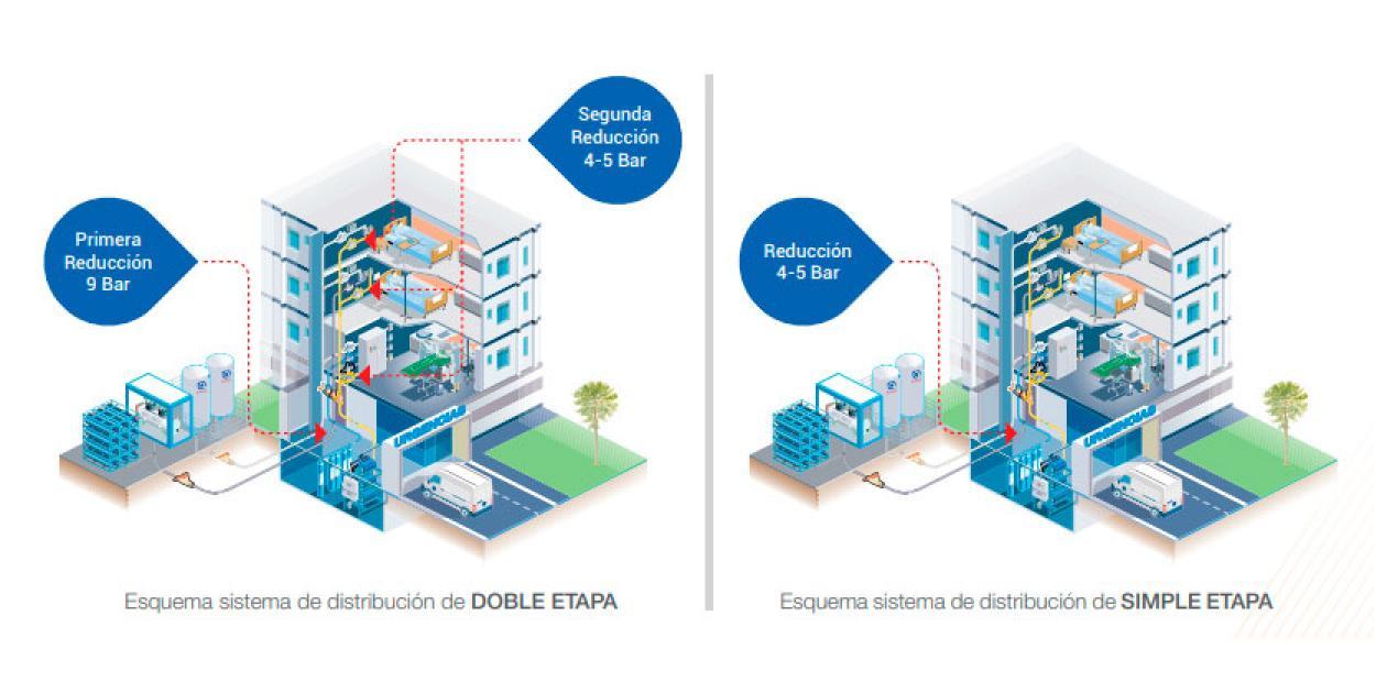 Soluciones técnicas en redes de gases medicinales ante elevadas demandas de oxígeno medicinal para combatir el COVID-19