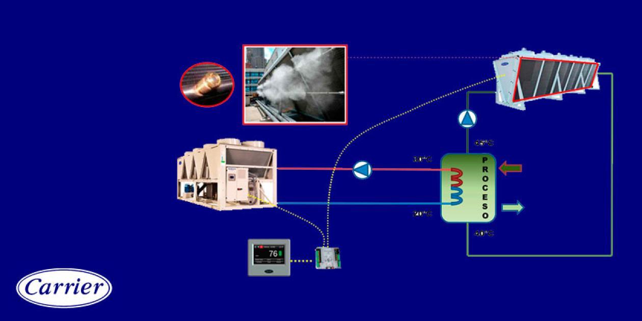 Mejora de la eficiencia energética en instalaciones mediante el empleo de aerorefrigeradores