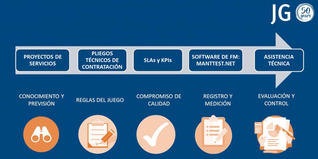 Digitalización del Facility Management en centros de salud