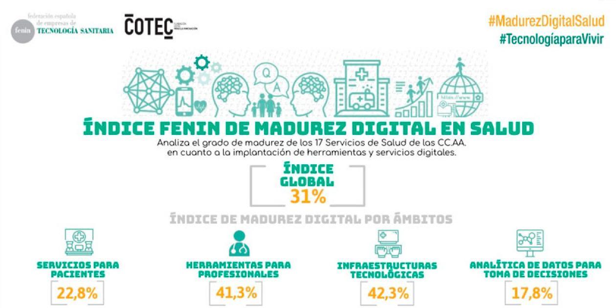 Fenin presenta un proyecto para transformar y digitalizar el Sistema Nacional de Salud