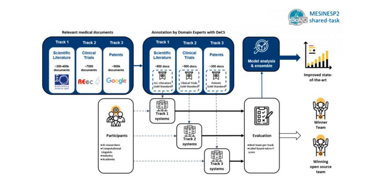 Desarrollo de sistemas de indexación semántica automática para textos españoles relacionados con la salud