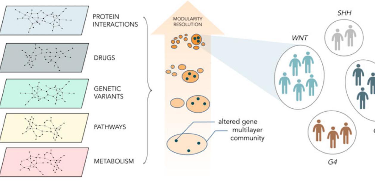 Investigadores del BSC consiguen aplicar la inteligencia artificial para el estudio de enfermedades raras