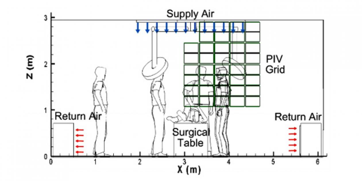 Investigación del aire de la sala de operaciones con una cámara de laboratorio usando velocimetría de imagen de partículas y visualización de flujo