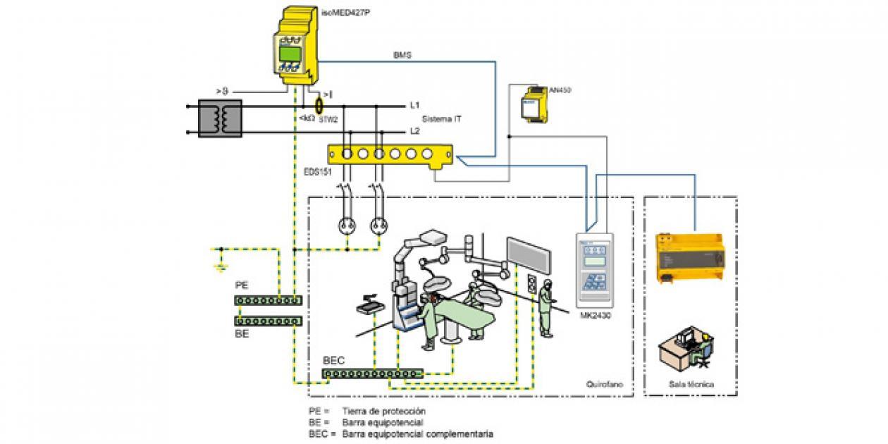 BENDER/AFEISA – isoMED427P+EDS151 – Detección y localización de las fugas de aislamiento en los quirófanos