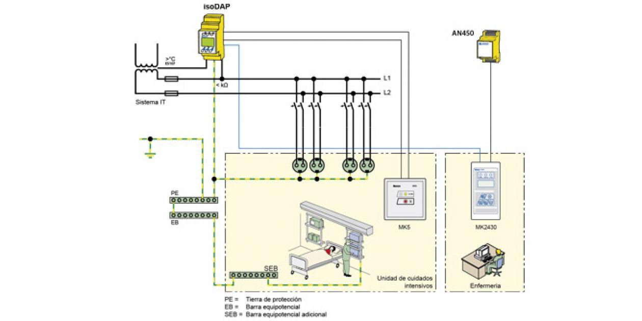 AFEISA – isoDAP427 – La seguridad eléctrica en las UCI y otras salas críticas