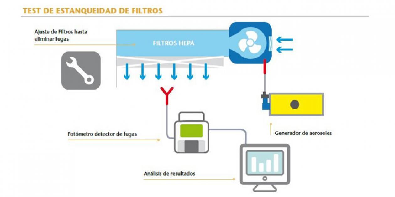 Test de Estanqueidad de los Filtros HEPA en los Hospitales
