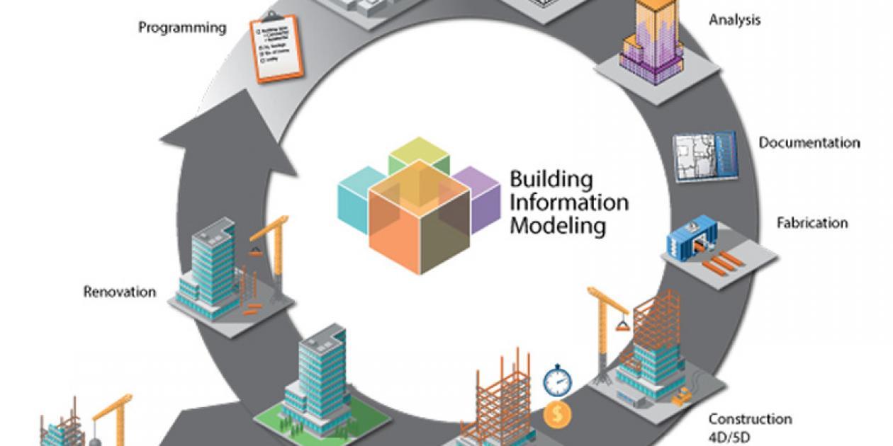 Implementación BIM en despachos de arquitectura