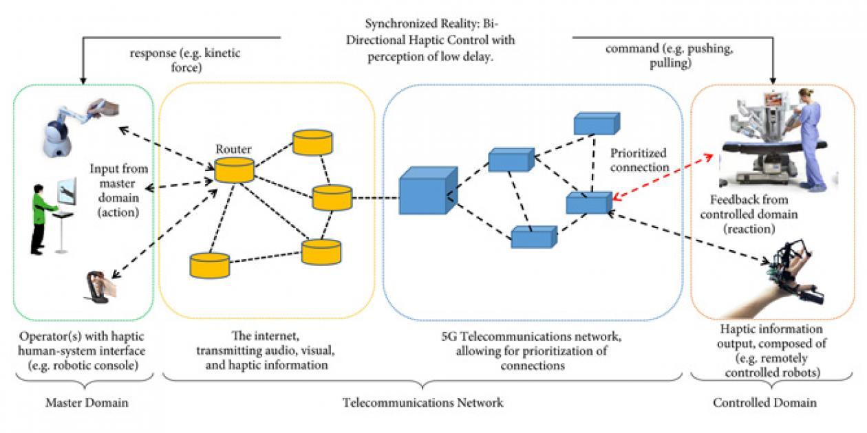 Telecomunicaciones de quinta generación e inteligencia artificial en cirugía robótica
