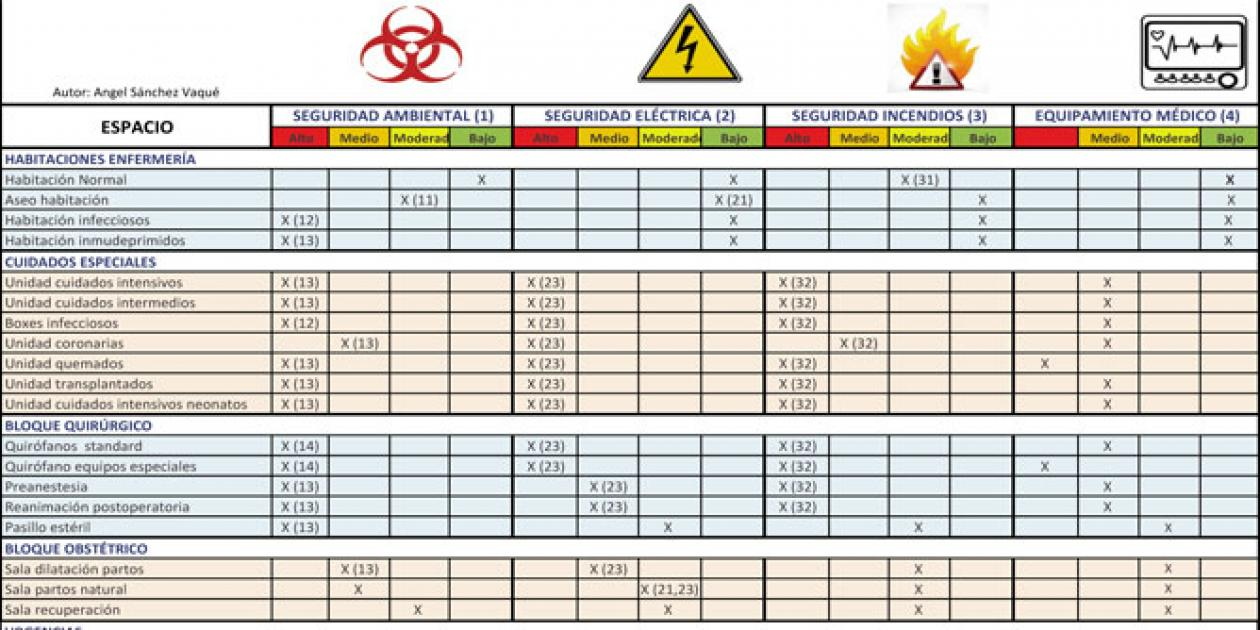 Clasificación dependencias de un hospital según riesgos y criticidad