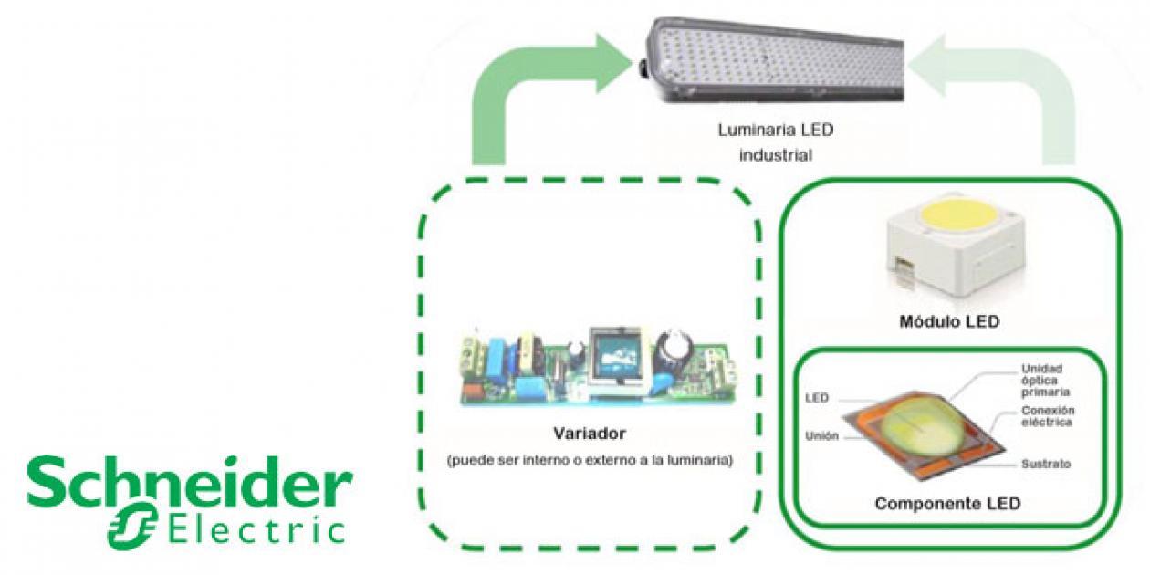 Efectos de la iluminación LED en la calidad de la energía