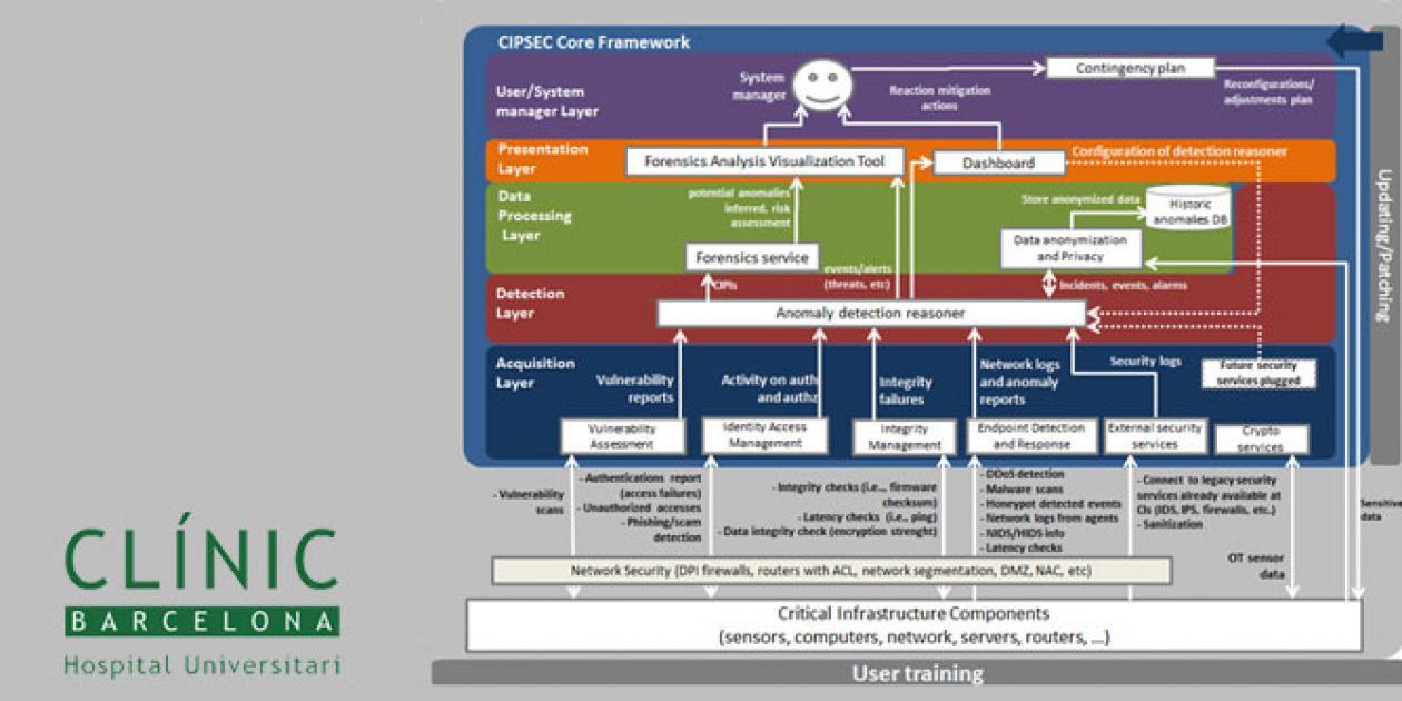 Vulnerabilidad de infraestructuras críticas. Principales conclusiones del proyecto CIPSEC