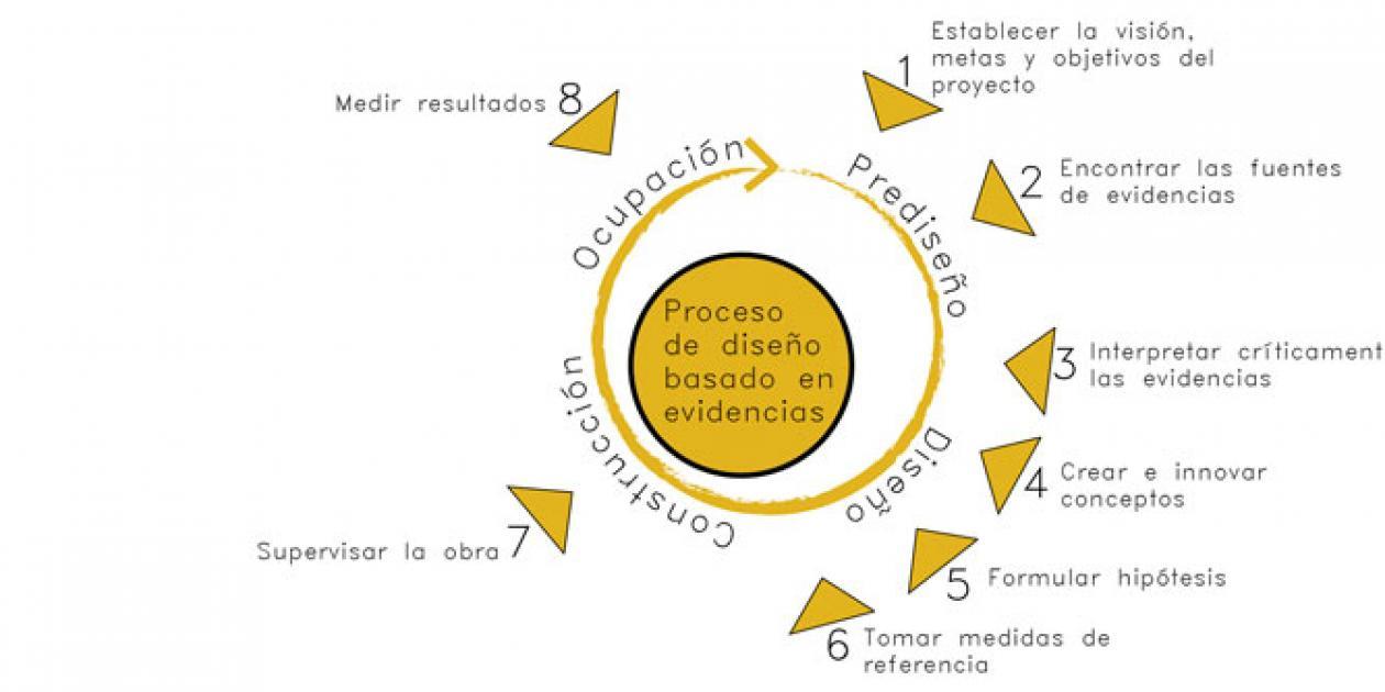 La acreditación y certificación del diseño basado en evidencias para la arquitectura sanitaria llega a España