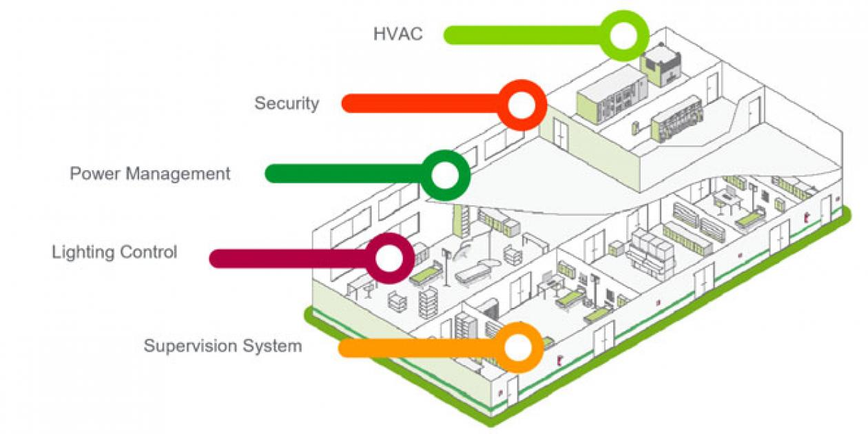 Implementación de un sistema de gestión energética en el Hospital Quirón