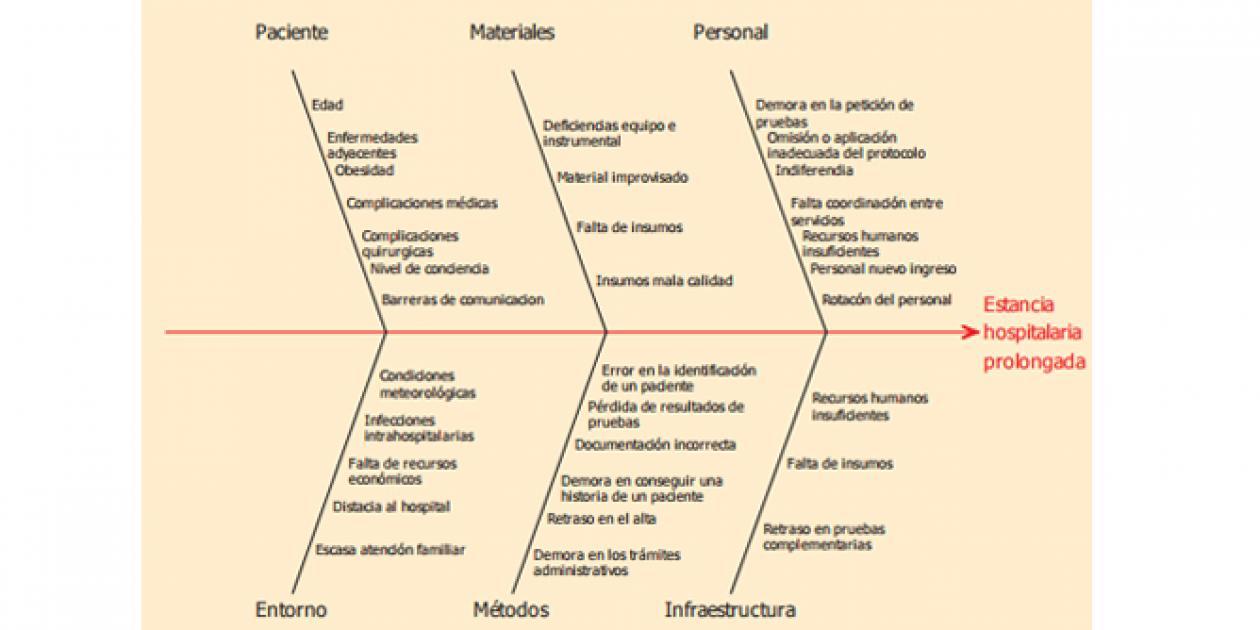 La calidad de los servicios hospitalarios en Castilla y León. Propuesta de aplicación del control estadístico de la calidad en el análisis de un un proceso quirúrgico