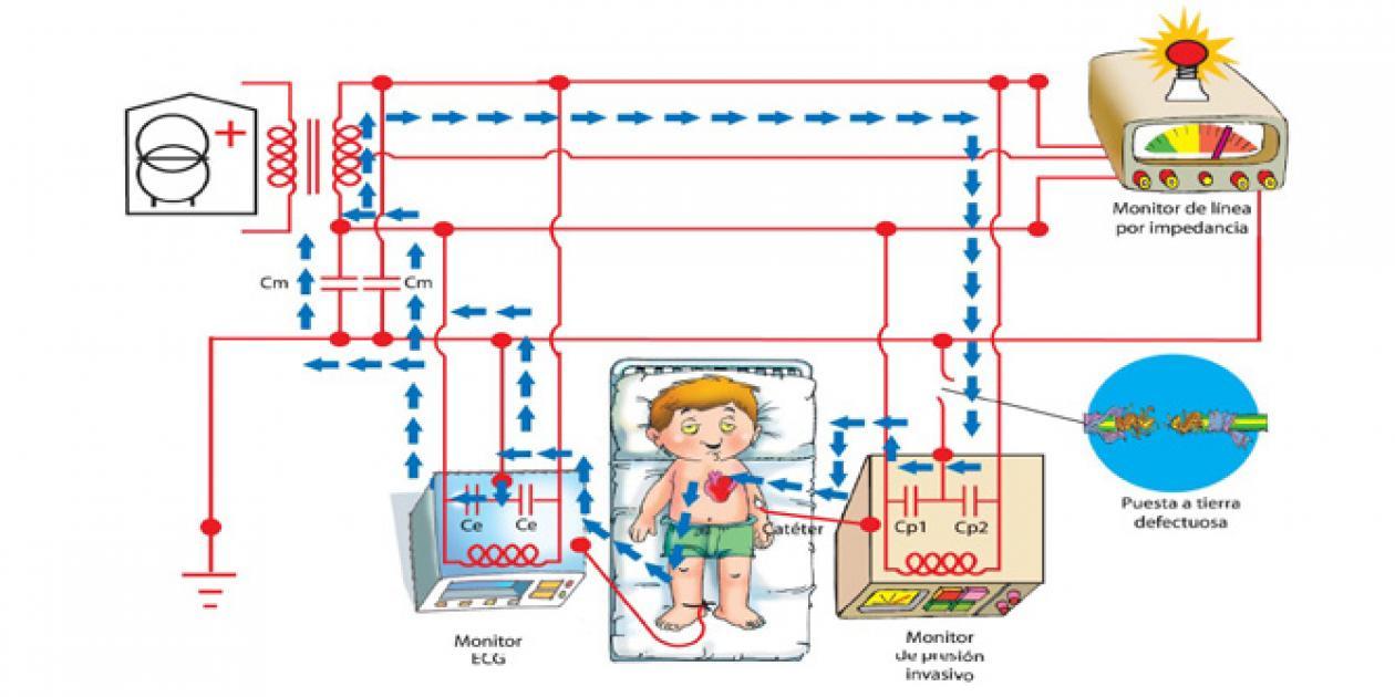 Instalaciones eléctricas para uso hospitalario